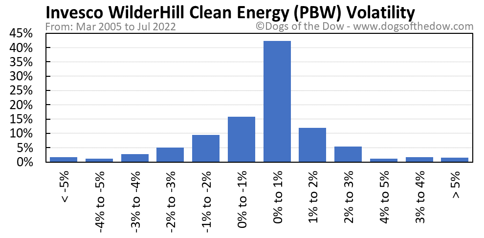 PBW volatility chart