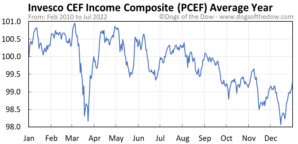 PCEF average year chart