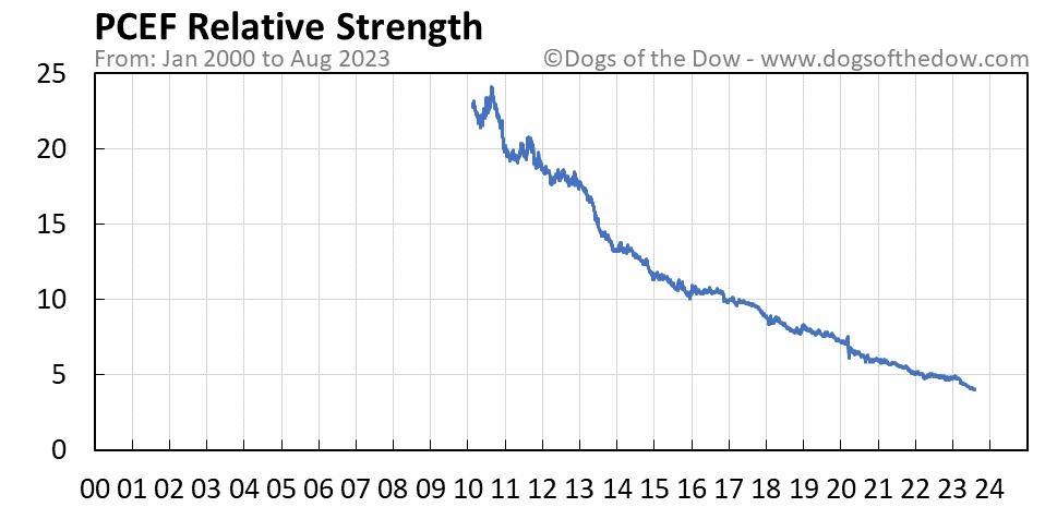 PCEF relative strength chart
