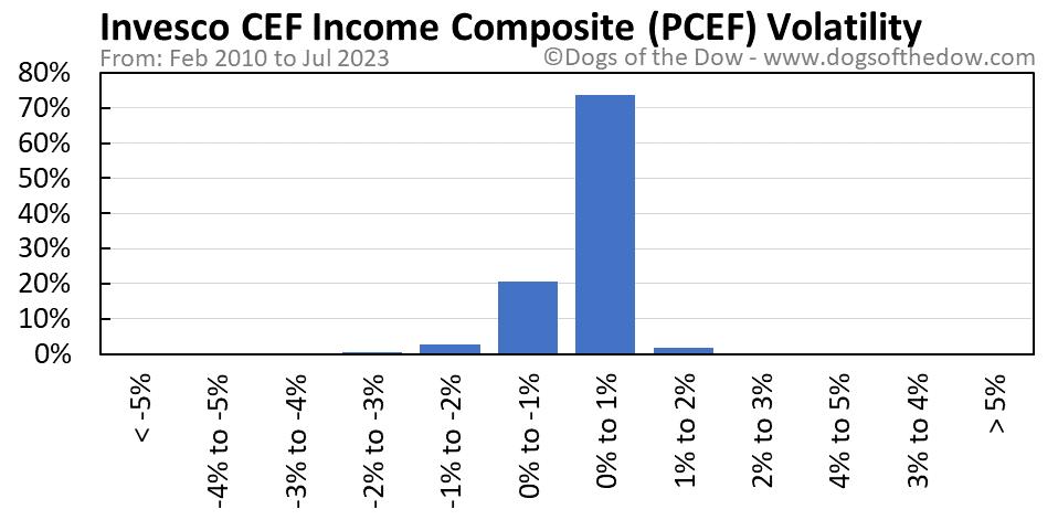 PCEF volatility chart