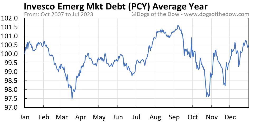PCY average year chart