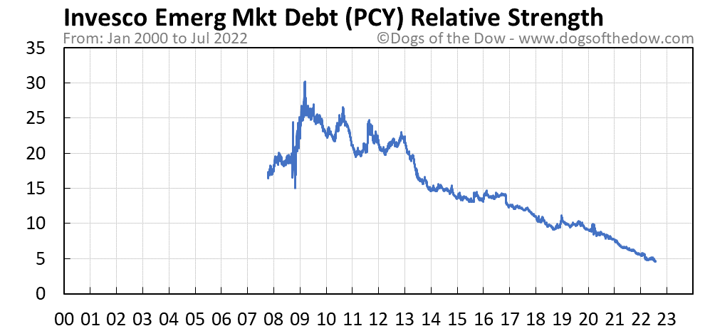 PCY relative strength chart