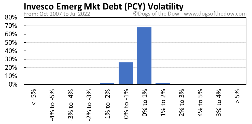 PCY volatility chart