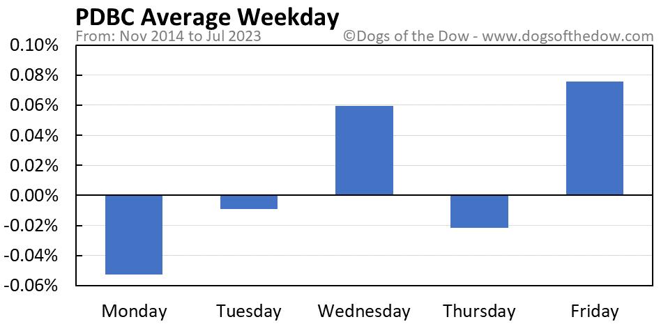 PDBC average weekday chart