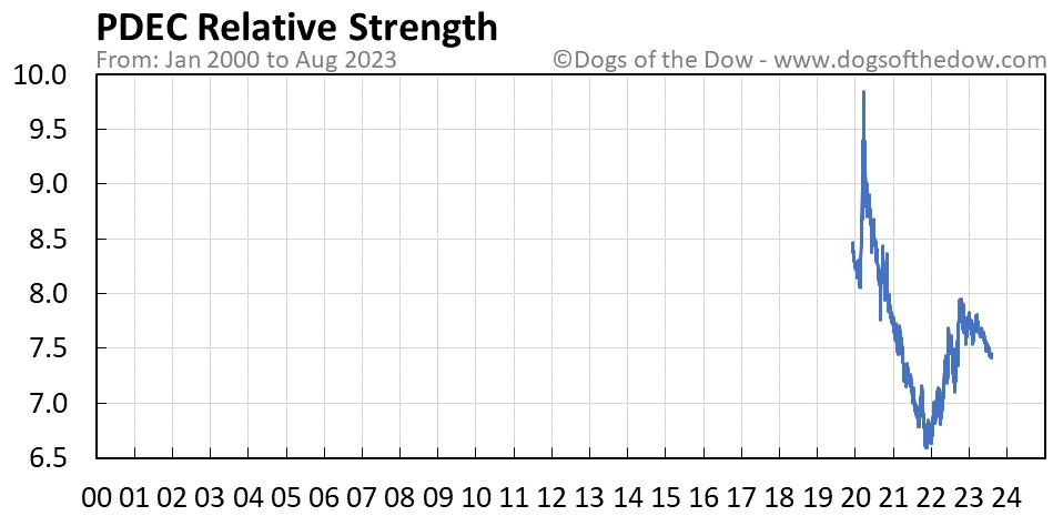 PDEC relative strength chart