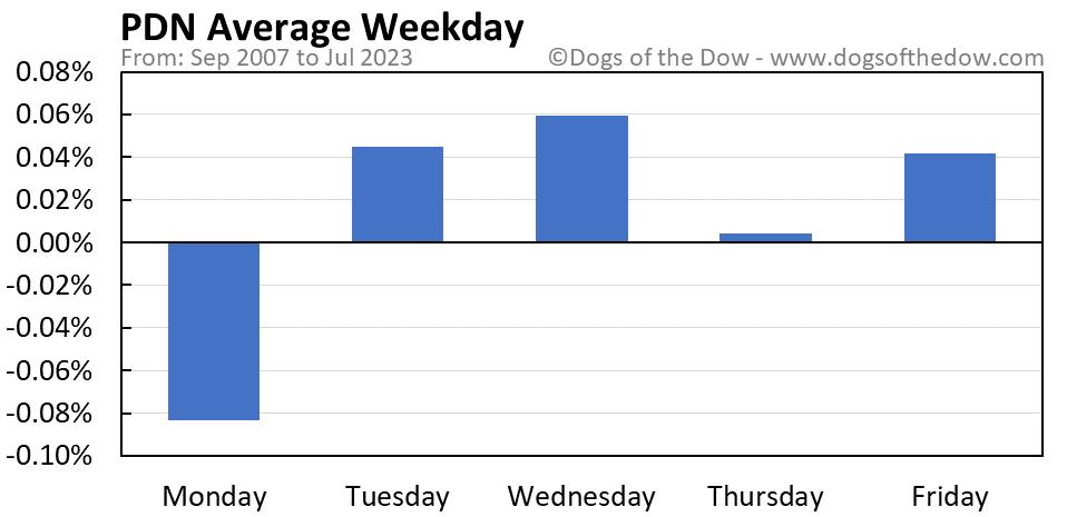 PDN average weekday chart