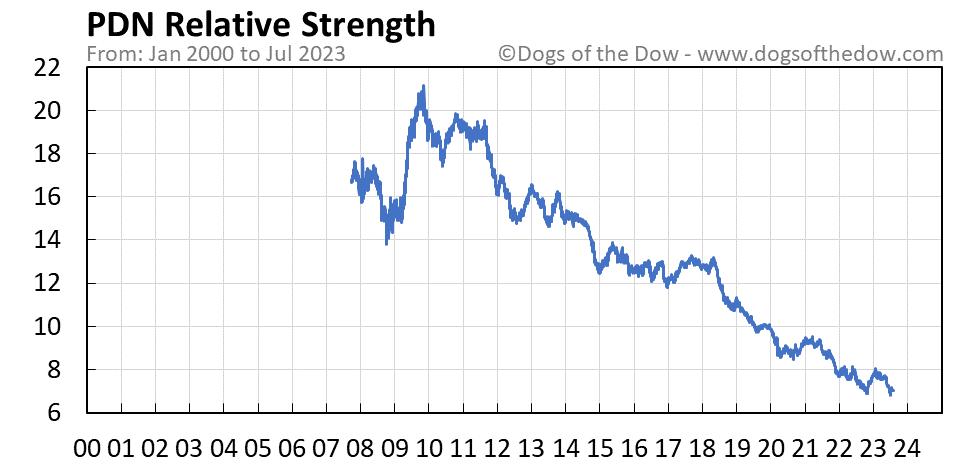PDN relative strength chart