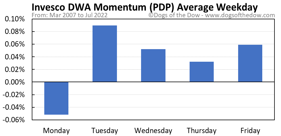 PDP average weekday chart