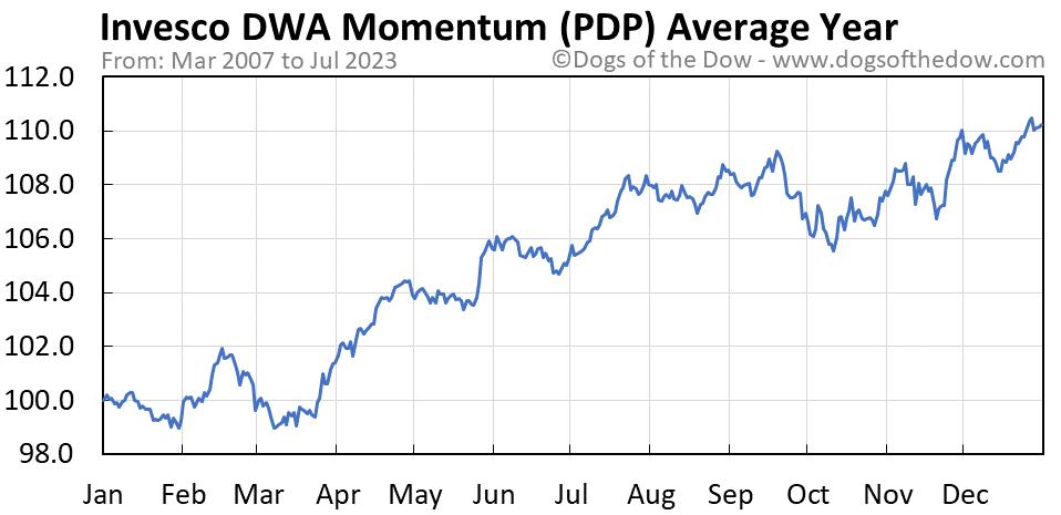 PDP average year chart