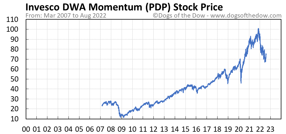 PDP stock price chart