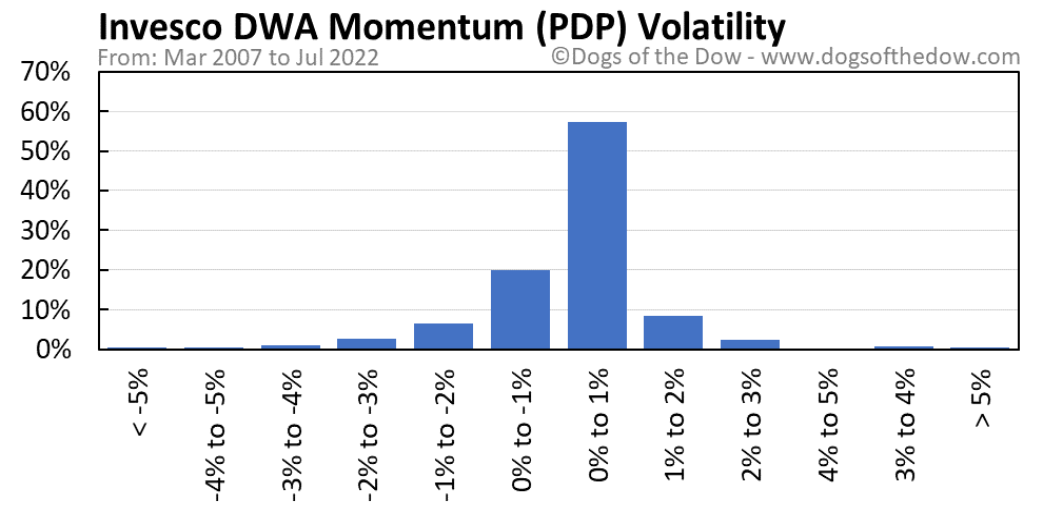 PDP volatility chart