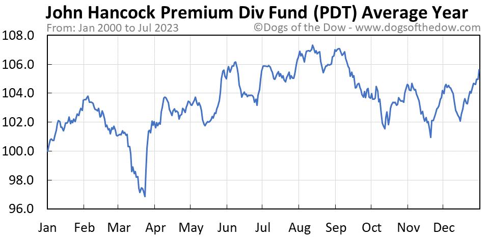 PDT average year chart
