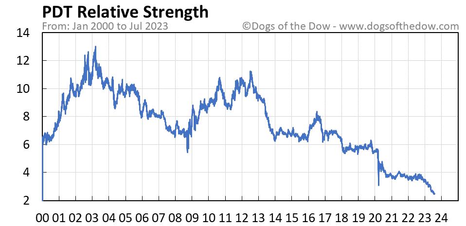 PDT relative strength chart
