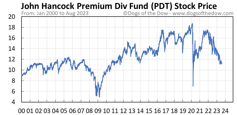 PDT stock price chart