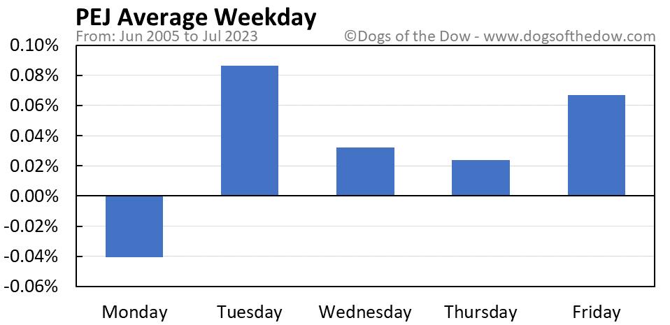 PEJ average weekday chart