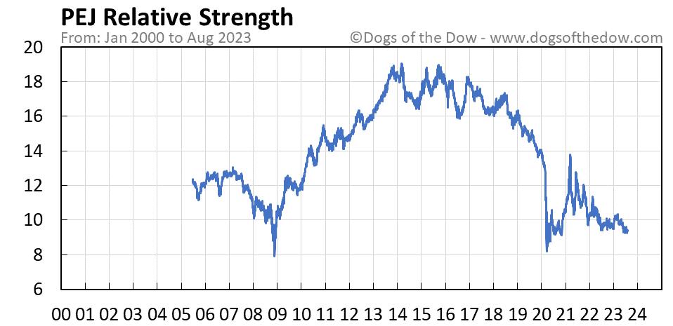 PEJ relative strength chart