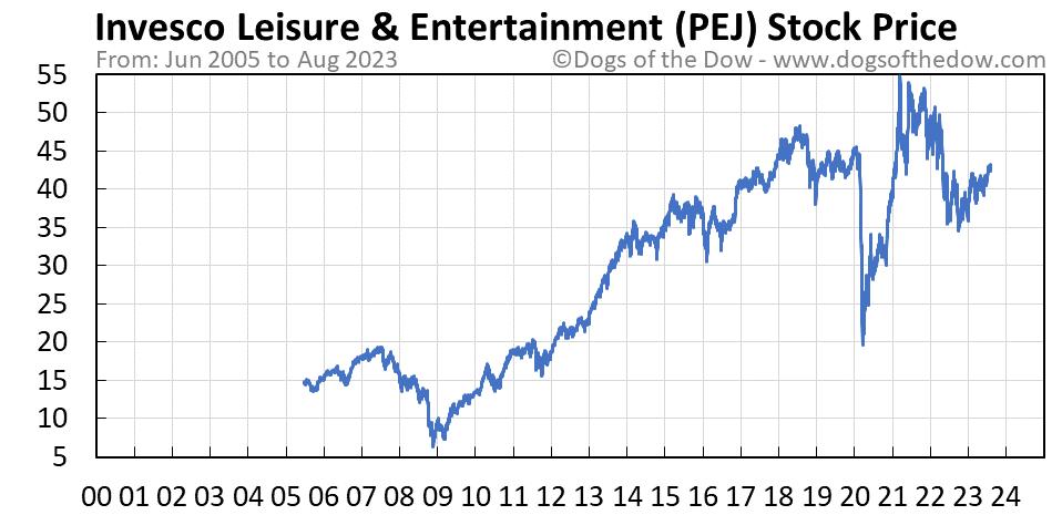 PEJ stock price chart
