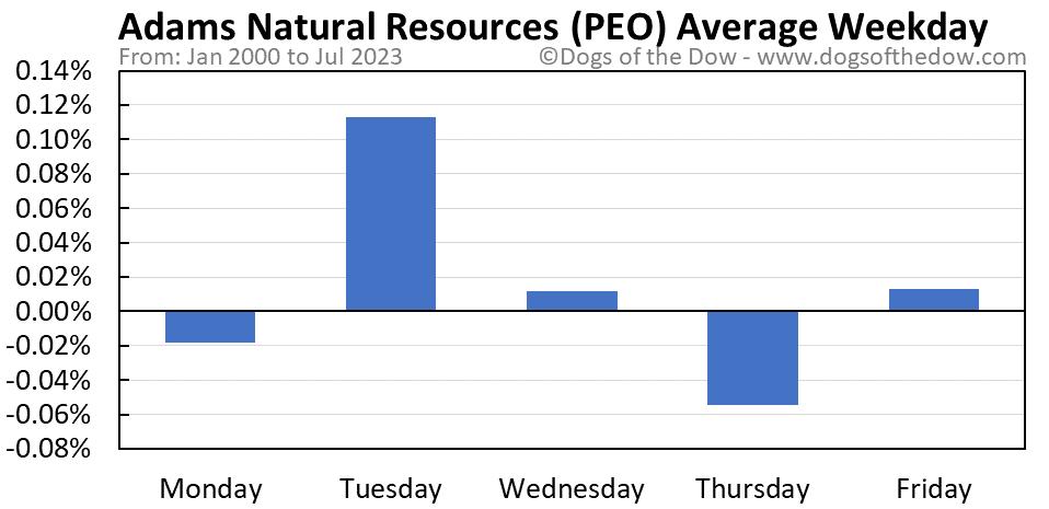 PEO average weekday chart