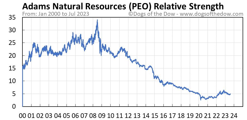 PEO relative strength chart
