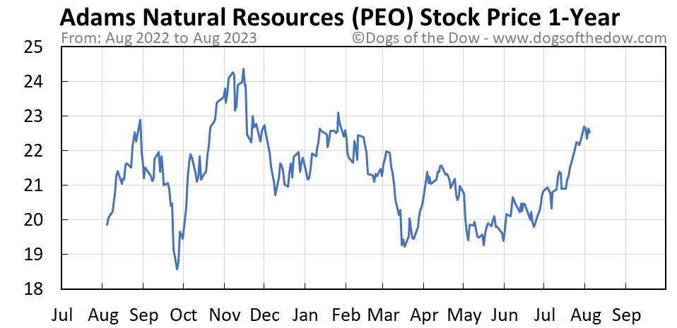 PEO 1-year stock price chart