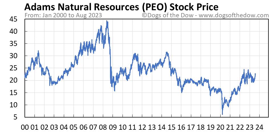 PEO stock price chart