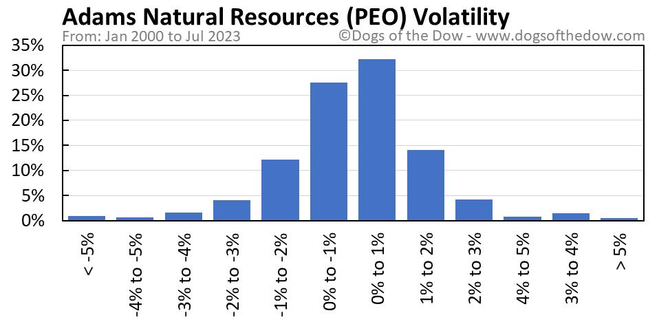 PEO volatility chart