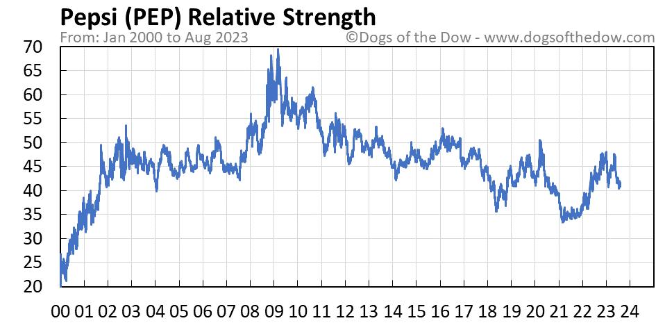 PEP relative strength chart