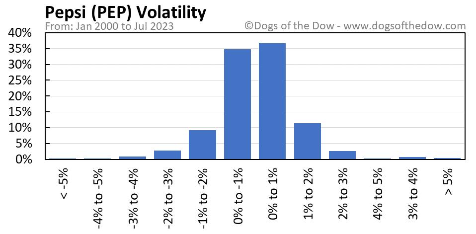 PEP volatility chart