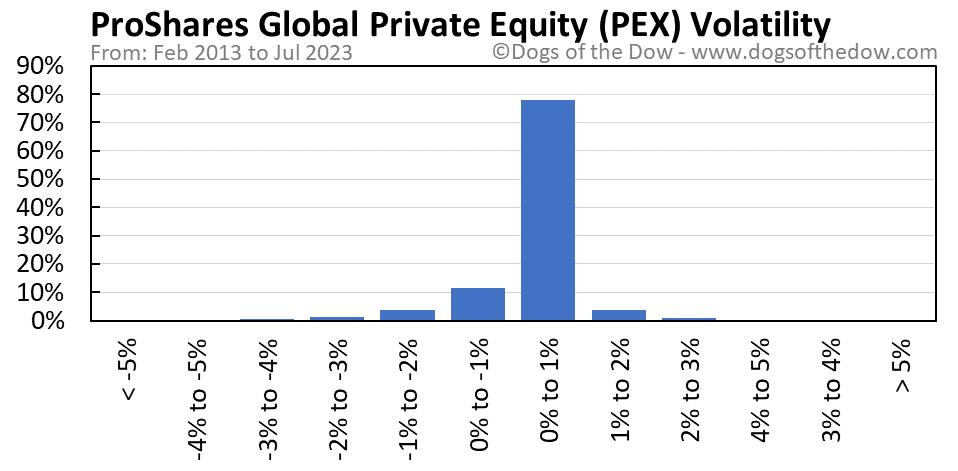 PEX volatility chart