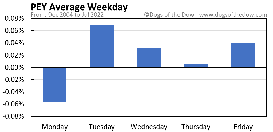 PEY average weekday chart