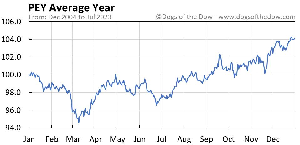 PEY average year chart