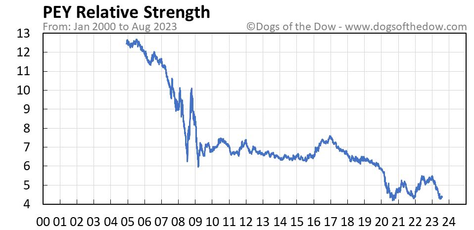 PEY relative strength chart