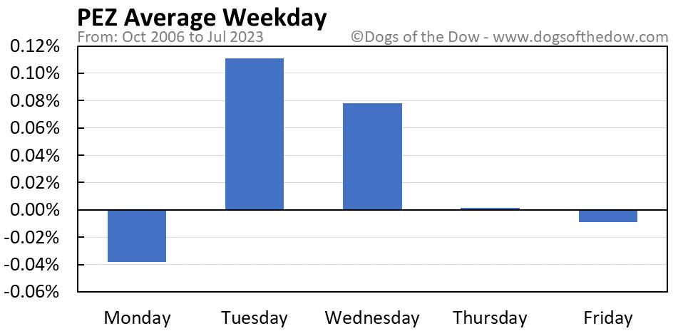 PEZ average weekday chart