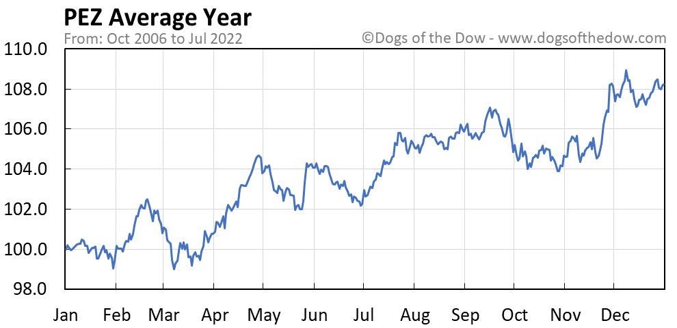 PEZ average year chart