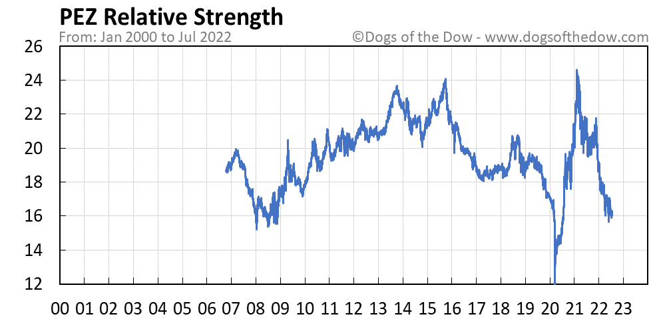 PEZ relative strength chart