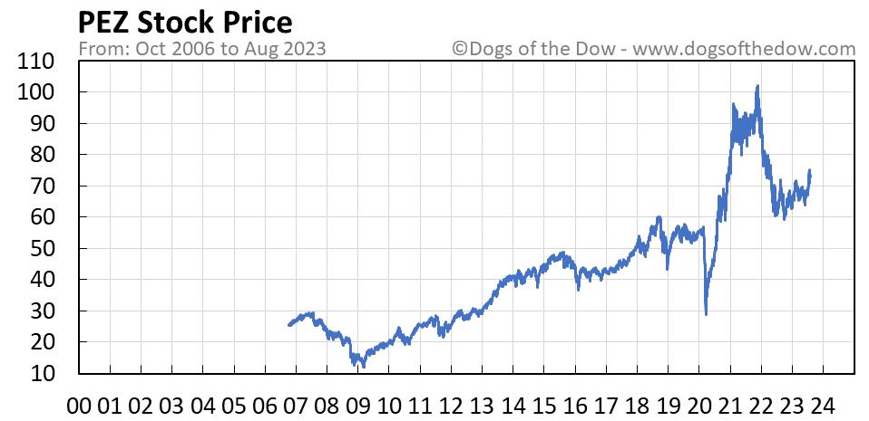 PEZ stock price chart