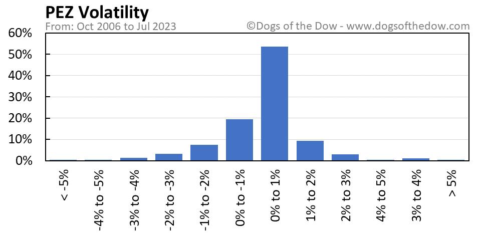 PEZ volatility chart