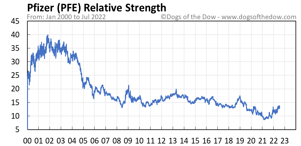 PFE relative strength chart