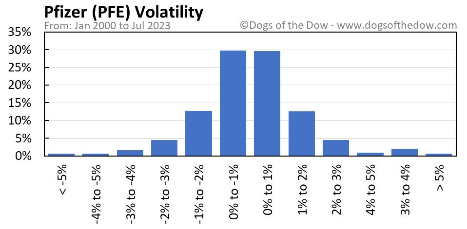 PFE volatility chart