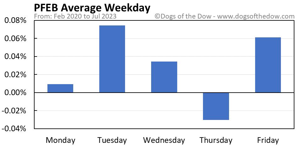 PFEB average weekday chart