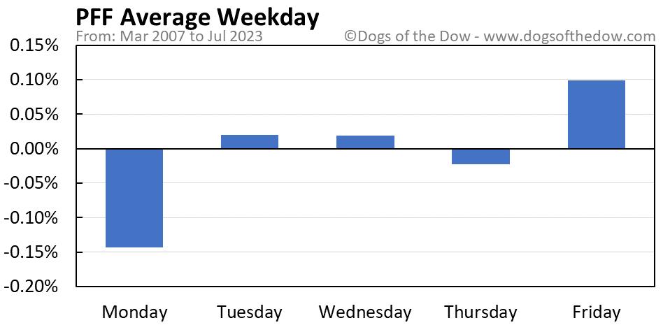 PFF average weekday chart
