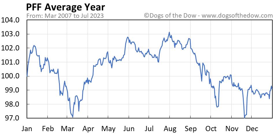 PFF average year chart
