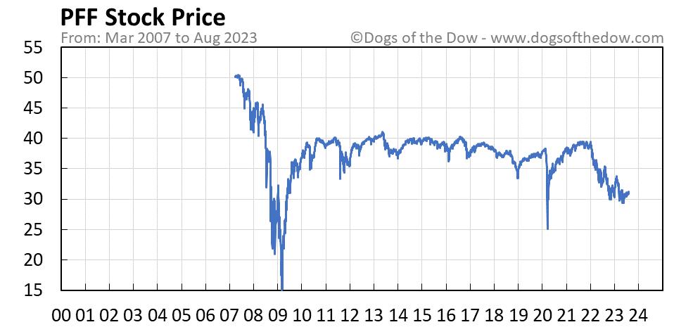 PFF stock price chart