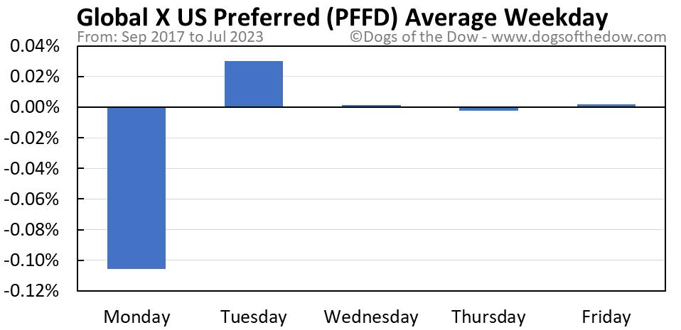 PFFD average weekday chart