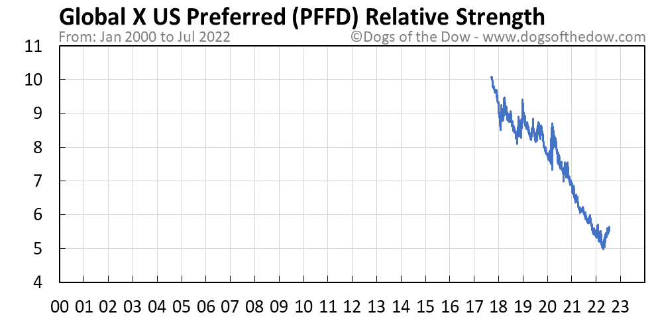 PFFD relative strength chart