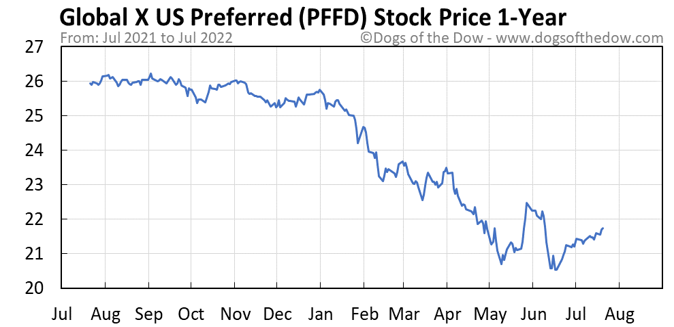 PFFD 1-year stock price chart