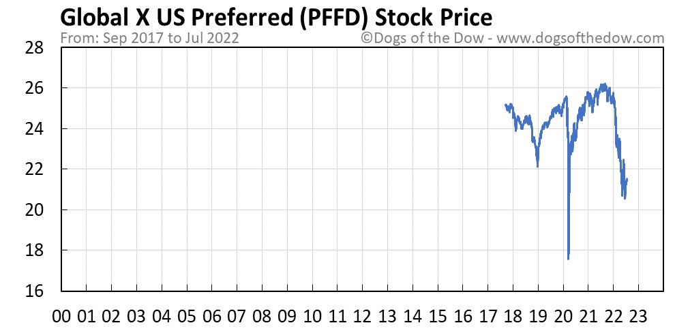 PFFD stock price chart