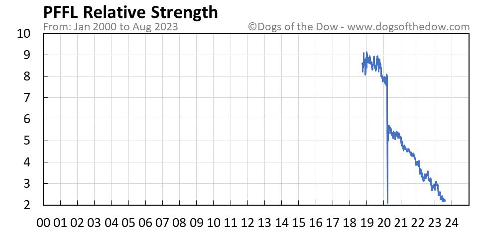 PFFL relative strength chart