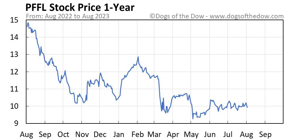 PFFL 1-year stock price chart