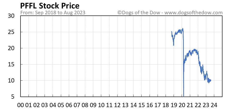 PFFL stock price chart